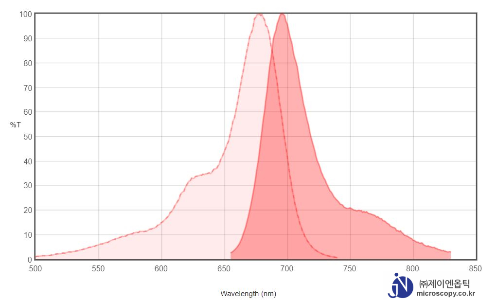 Spectrum-Chart_Cy5.5