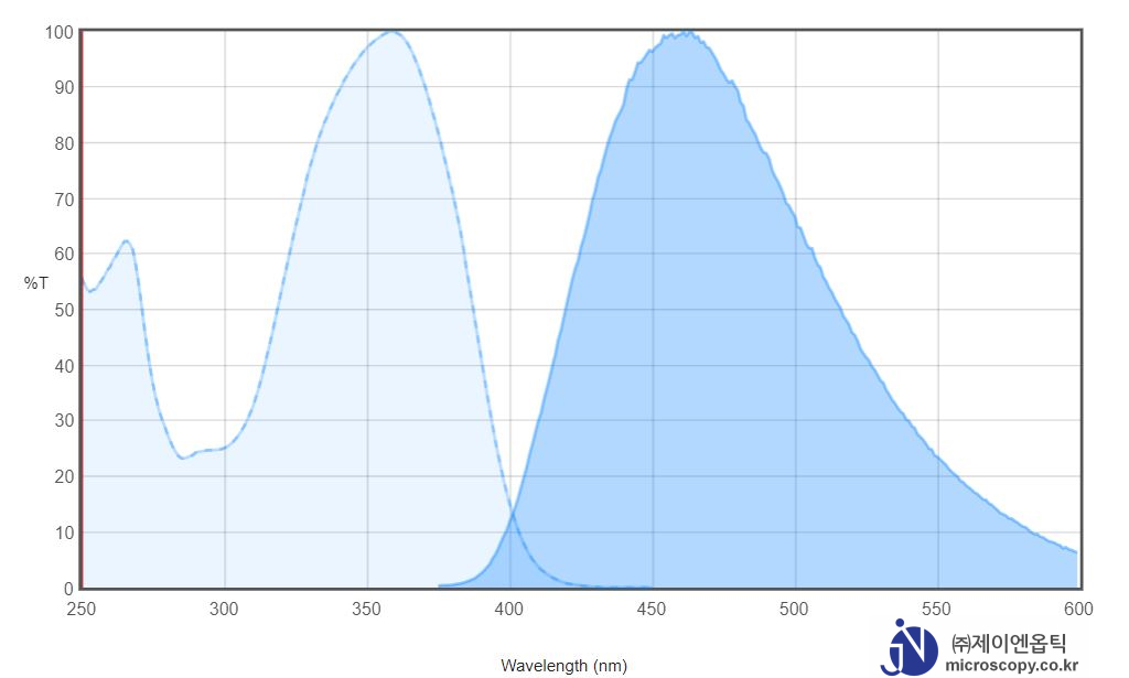 Spectrum-Chart_DAPI